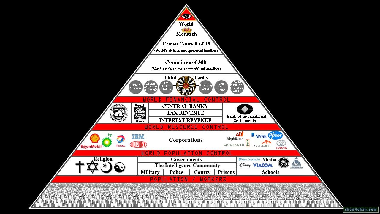 Understanding Mind Control | The Illuminati Formula Used ...