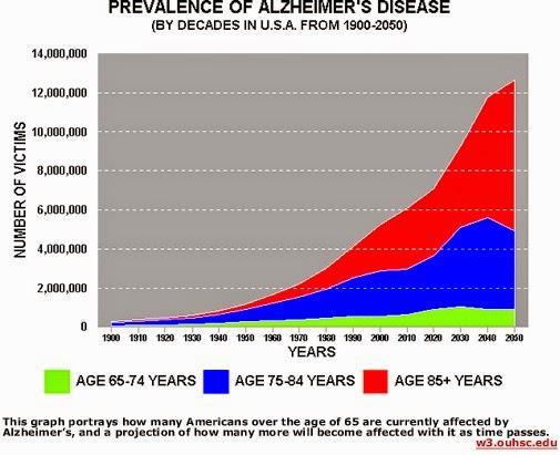 Vaccin et science - Page 3 ?u=http%3A%2F%2F4.bp.blogspot.com%2F-BAtZKHtmMFg%2FVqCwSOBkGQI%2FAAAAAAAAlG0%2FZ9y5UUJOErE%2Fs1600%2F111alzgraph