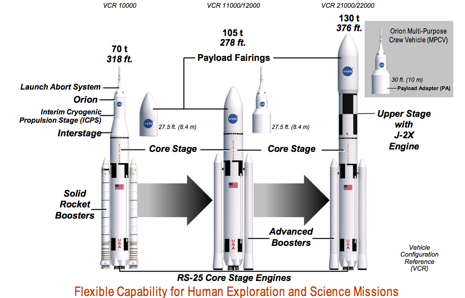Eureka: El rompecabezas del cohete gigante SLS