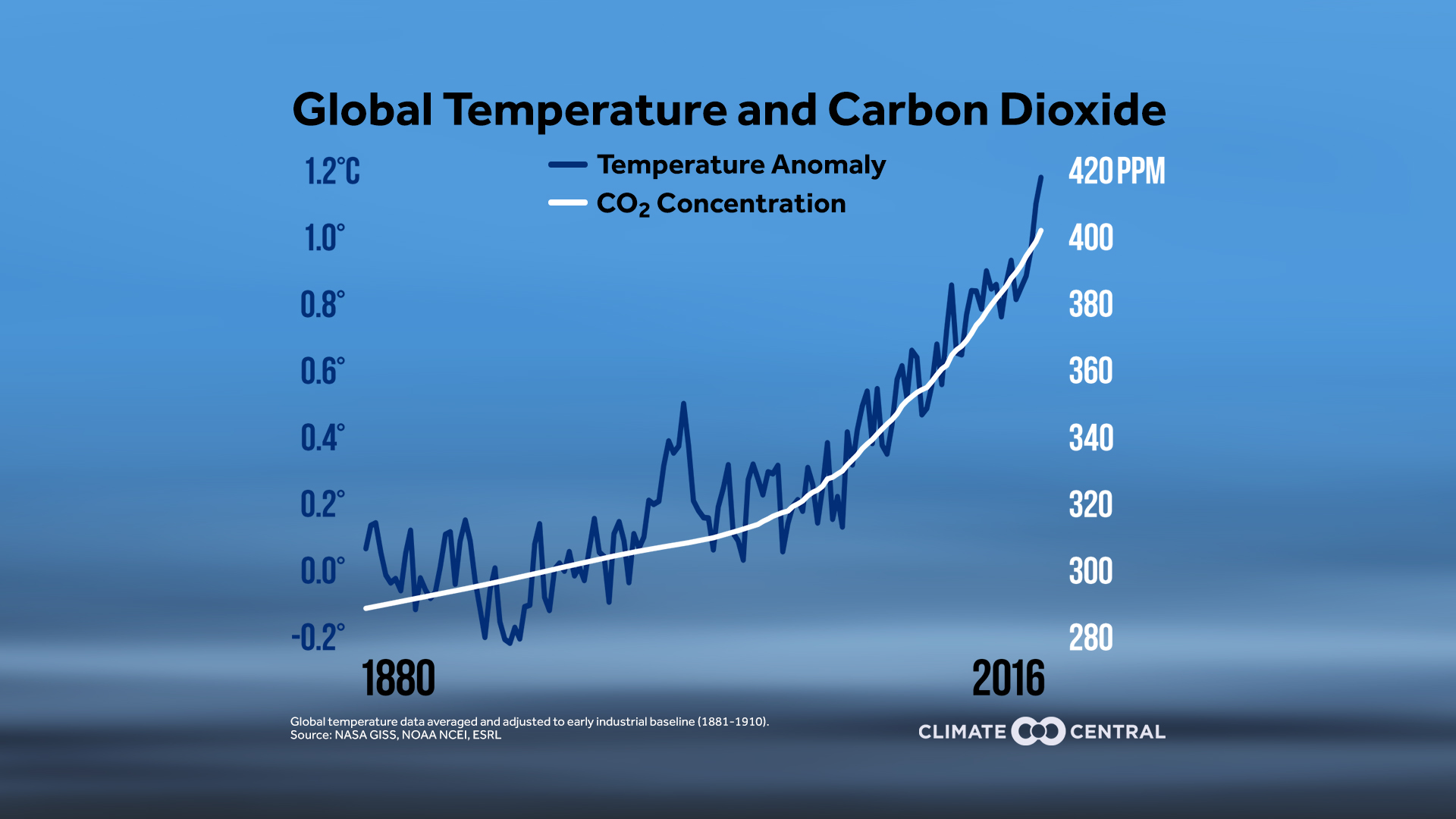 Rising Global Temperatures and CO2 | Climate Central