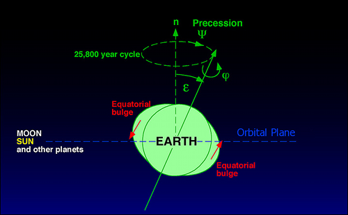 Climate Cycles-Part 2 Earth's Obital Cycles Control ...