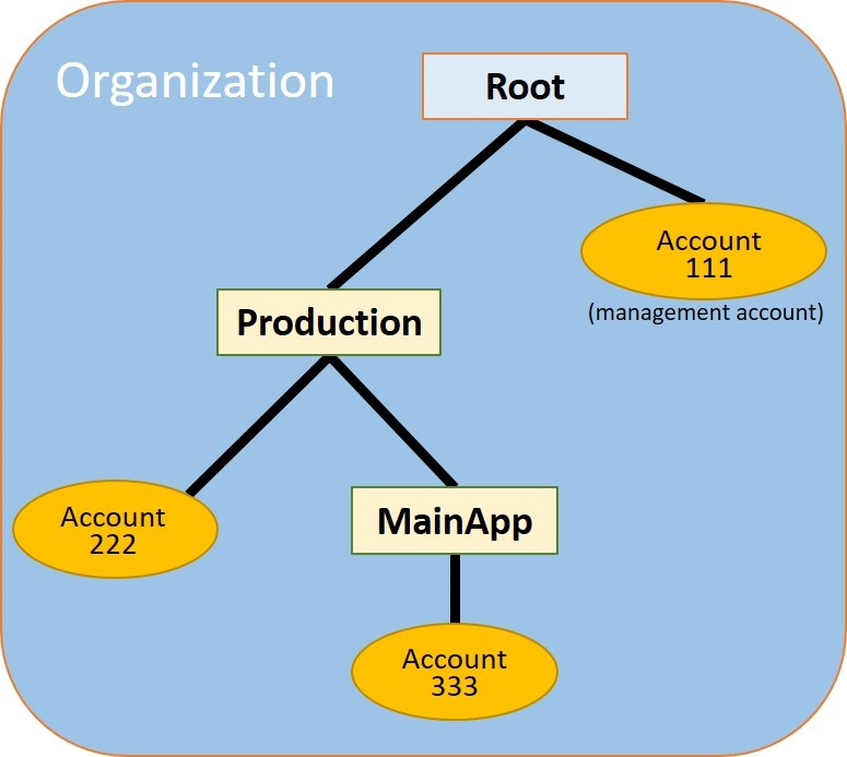Tutorial: Creating and Configuring an Organization - AWS ...