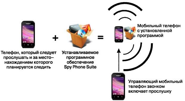 Шпионские программы для мобильных телефонов, смартфонов ...