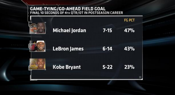 Who's more clutch in the playoffs? michael jordan, lebron ...