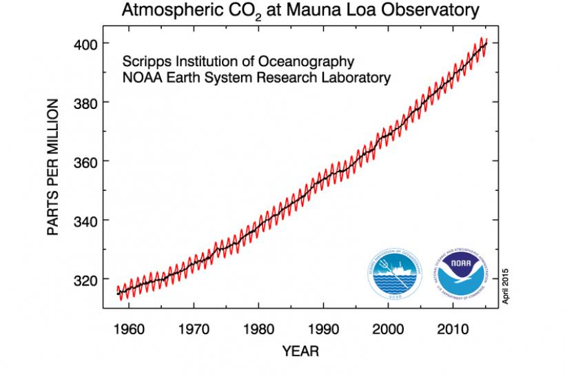 Iconic Climate Graph Keeling Curve On Atmospheric Carbon ...