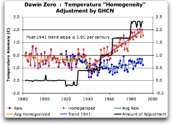 Do humans influence temperature records? | Uncommon Descent