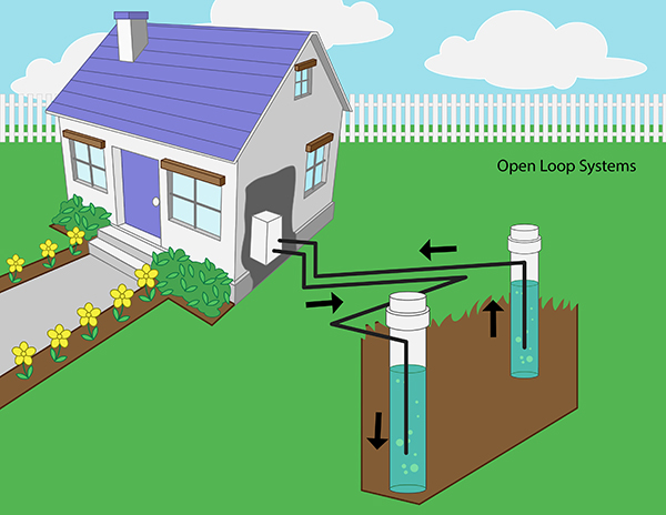 Geothermal Heat Pump Systems â?? Wellowner.org