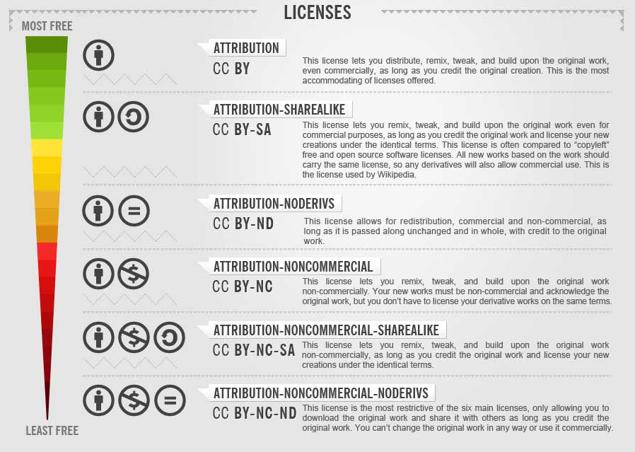 Creative Commons Infographic: Licenses Explained ...