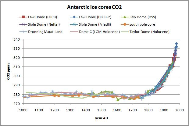 Antarctic Ice Cores: The Sample Rate Problem | Watts Up ...
