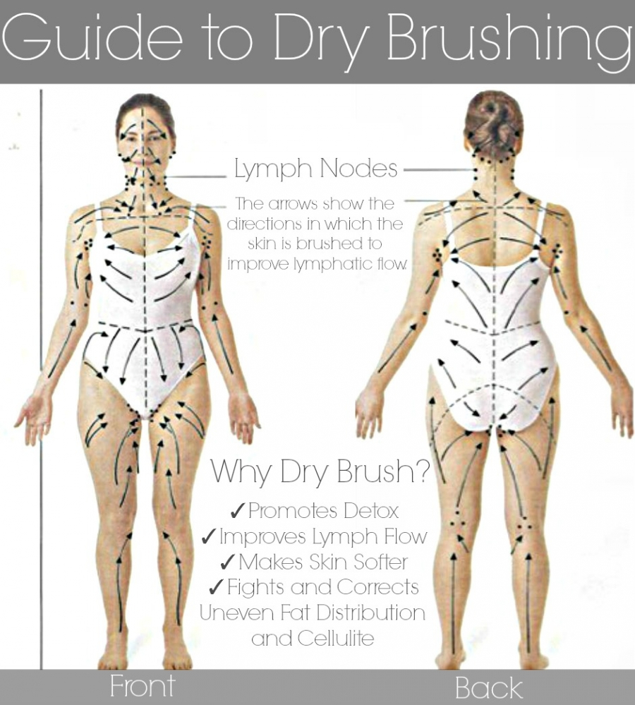 » Dry Skin Brushing Beauty Blog | Makeup | Esthetics ...