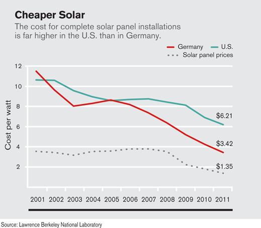 Solar energy use in germany | Energy Powers