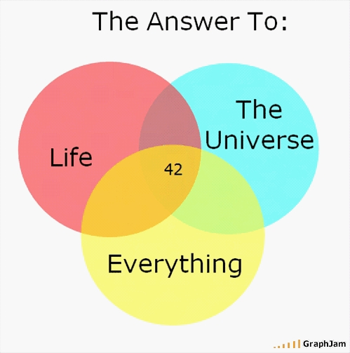 42-life-the-universe-and-everything-by-g