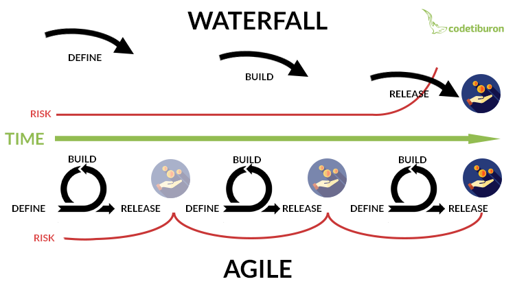 Agile or Waterfall? Choose the Right Approach to Your ...