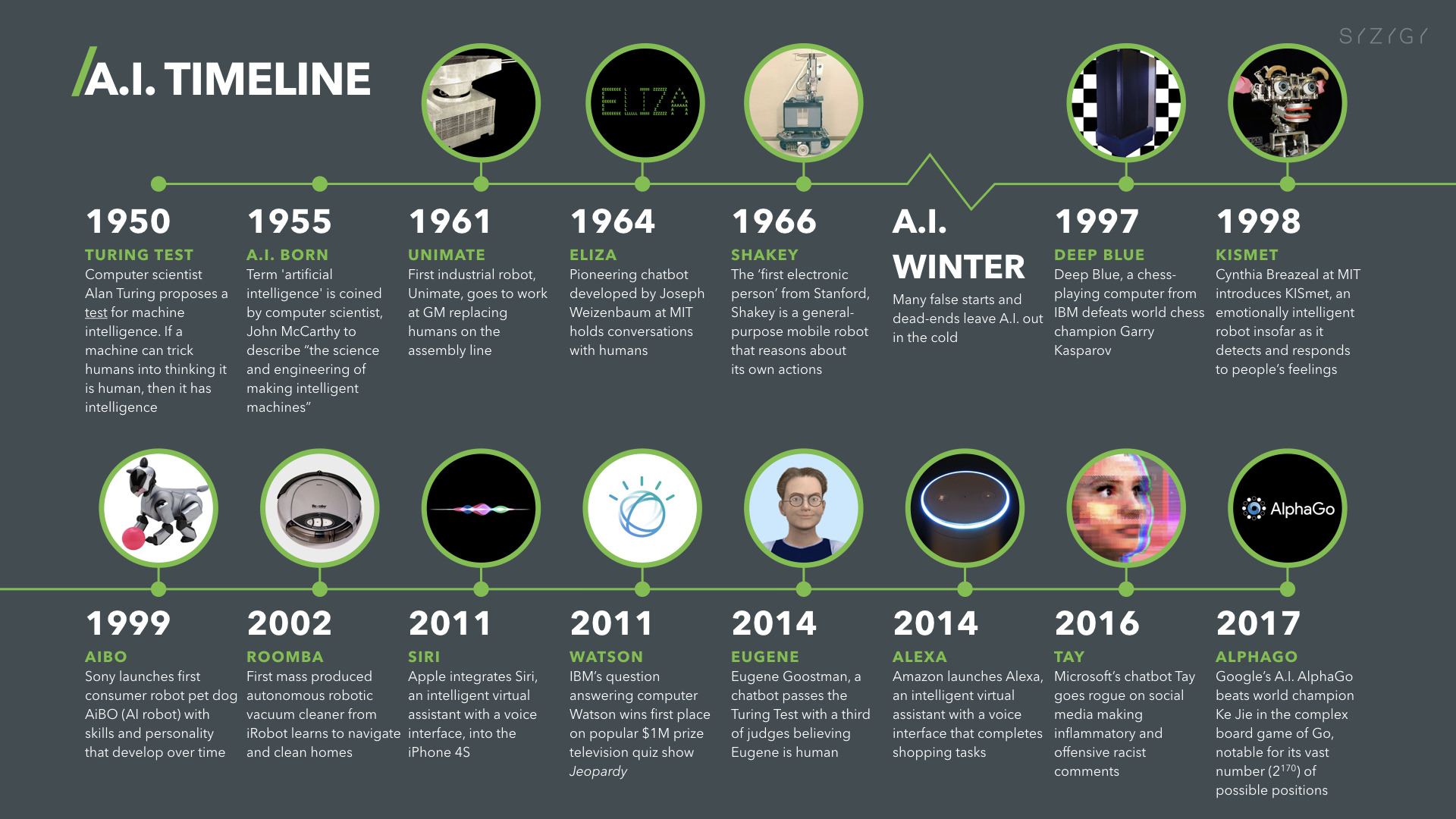 Where Artificial Intelligence And Machine Learning Is ...