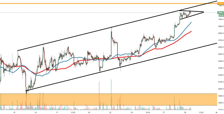 Bitcoin Technical Analysis: BTC/USD another bullish ...