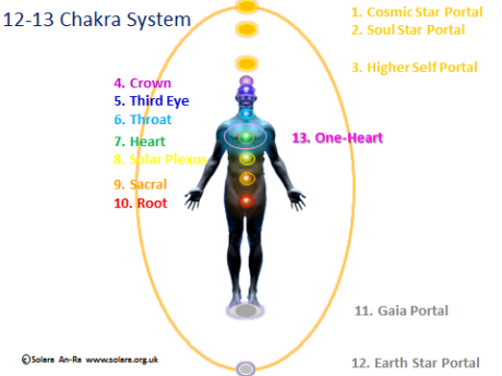 The Higher Chakras & Their Functions, The 12 Chakra System