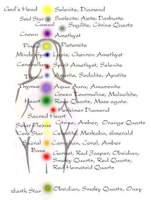 12 CRYSTALS CORRESPOND TO 12 CHAKRAS, 12 STRANDS OF DNA ...