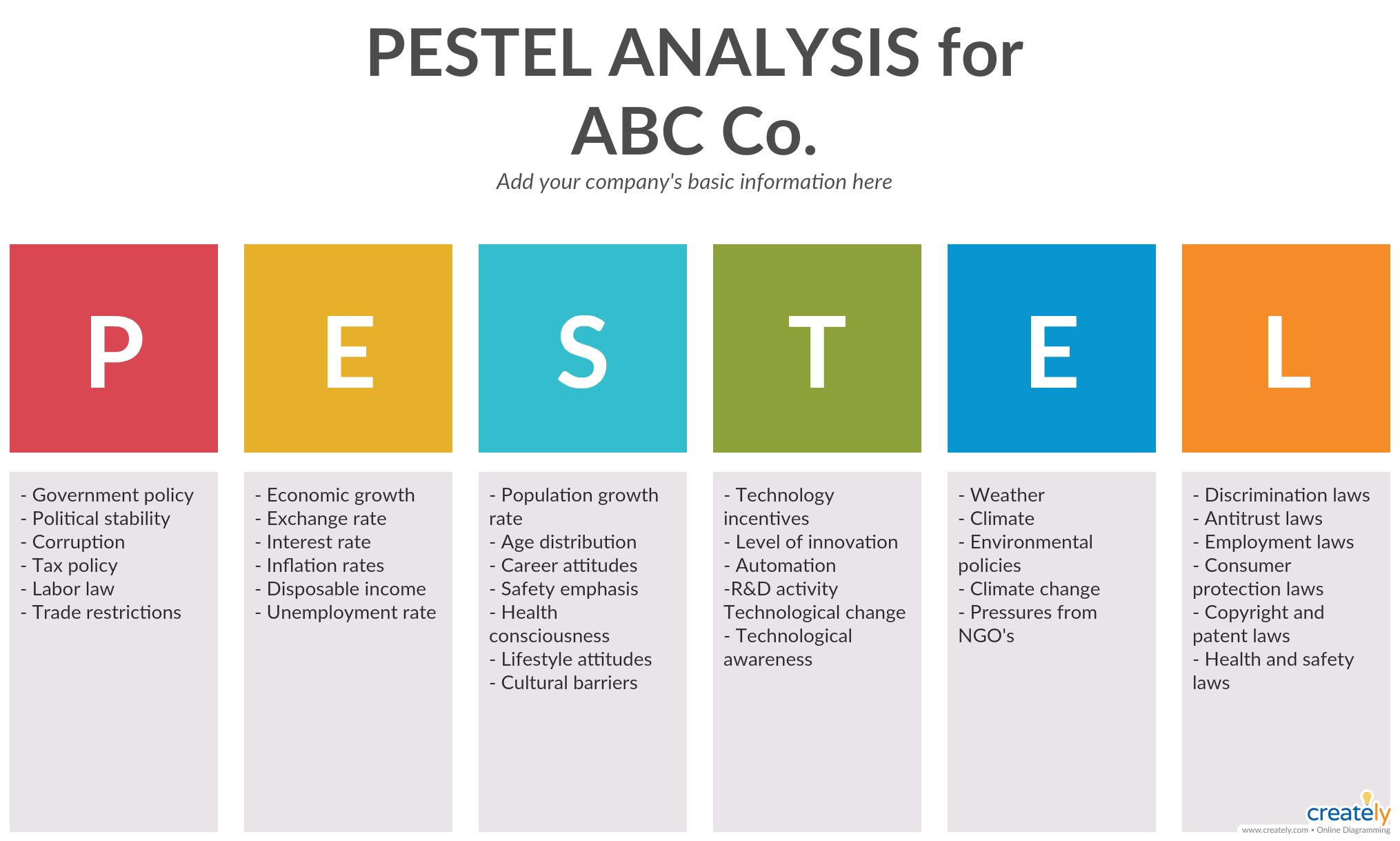 PESTLE Analysis for Business Analysis - PEST analysis is ...