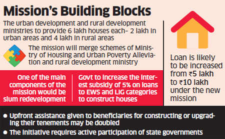 PM Narendra Modi's 'Housing for all by 2022' scheme to be ...