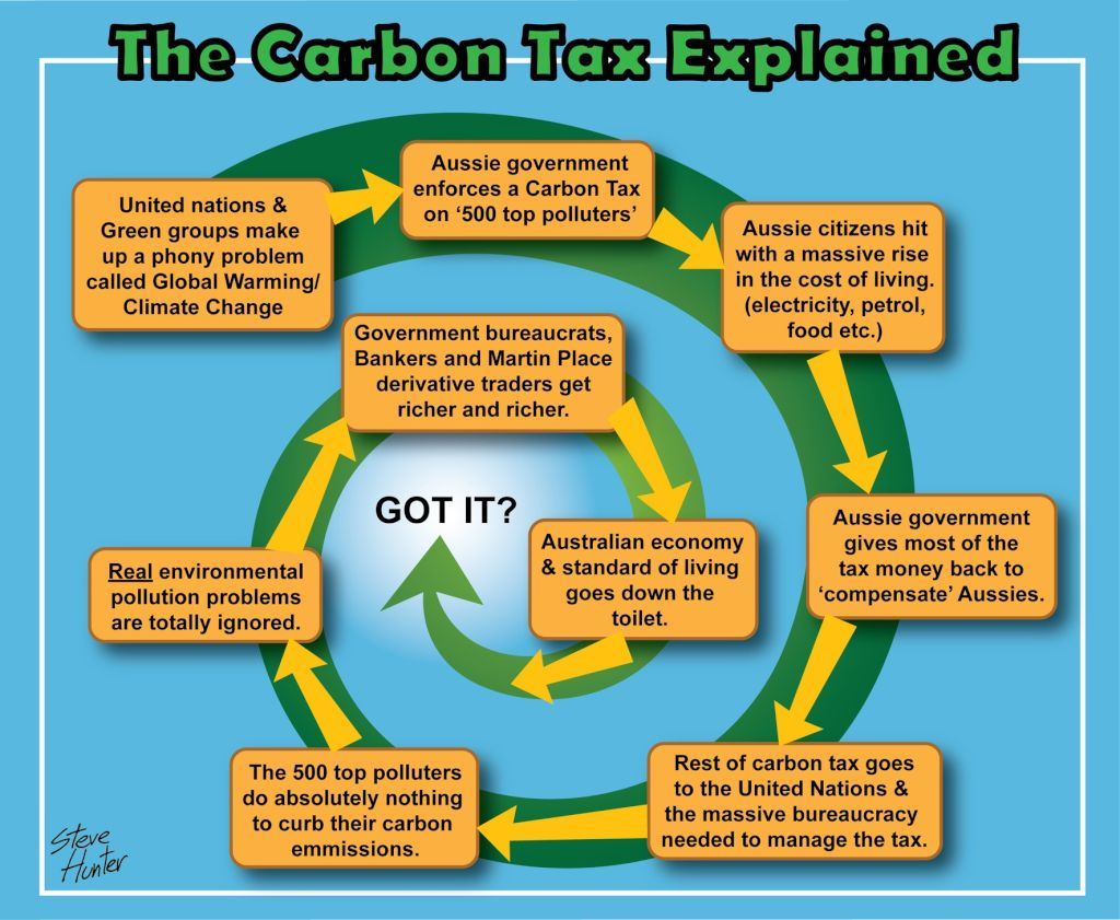 Australia's Most Unpopular Tax – The Carbon Tax | A Daily Thought