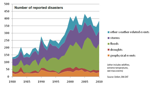 The number of natural disasters is on the rise – Make ...