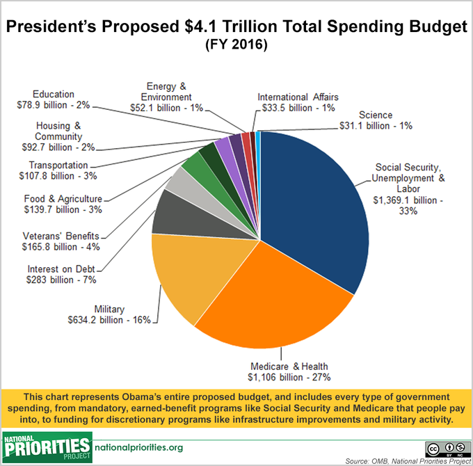 President Obama Proposes 2016 U.S. Budget