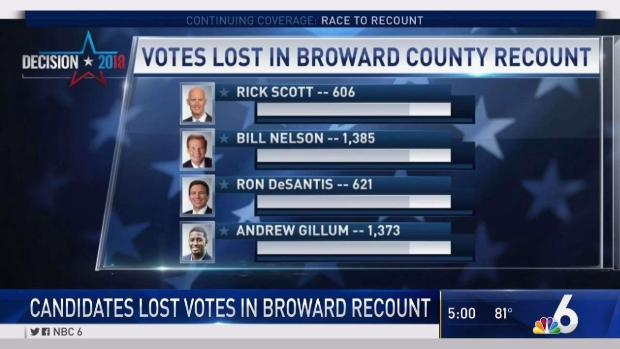 Hand Recount Set to Begin for Senate, Ag Commissioner After Broward Misses Machine Deadline by ...