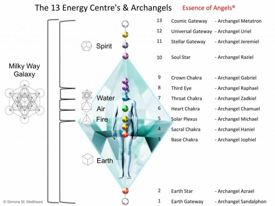 The 13 Energy Centers and Archangels – Higher Density Blog