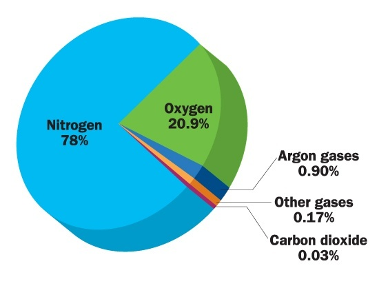 What is the percentage of CO2 in the atmosphere? - Quora