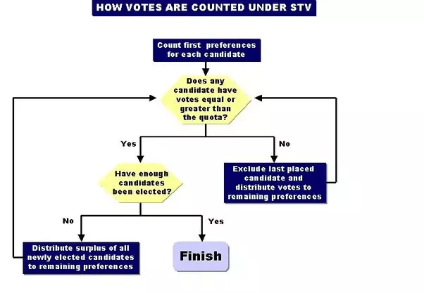 How does the Single Transferable Vote system operate? - Quora