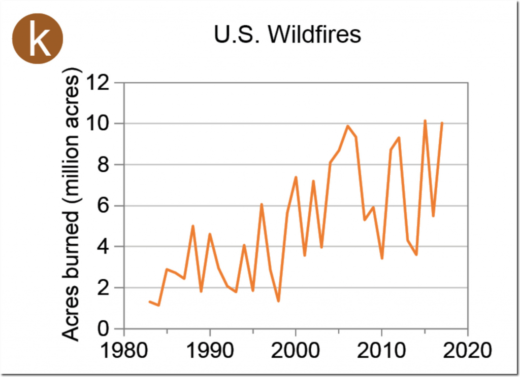 Extreme Wildfire Fraud In The National Climate Assessment ...
