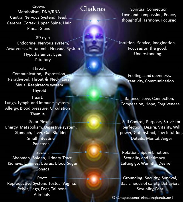 #chakra energy. Great explanations | Chakras // Crystals ...