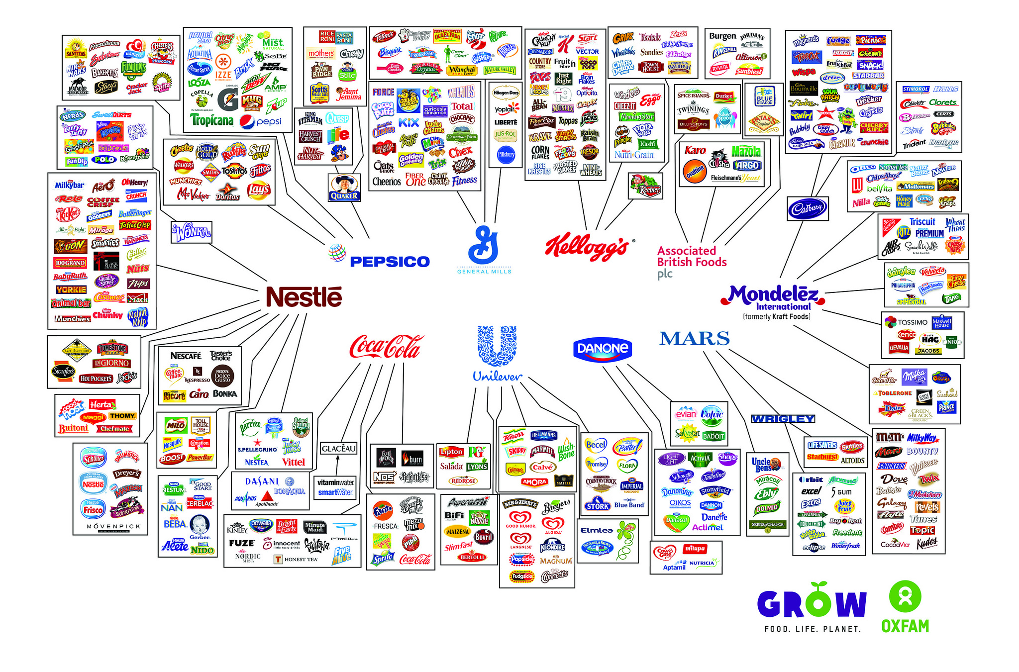These 10 companies make a lot of the food we buy. Here's how we made them better. | Oxfam America