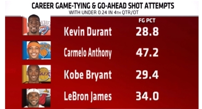 Who's more clutch: Kobe, Melo, KD or LeBron?