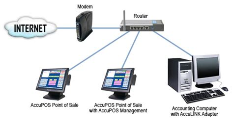 Point of Sale Manual - POS Network Setup