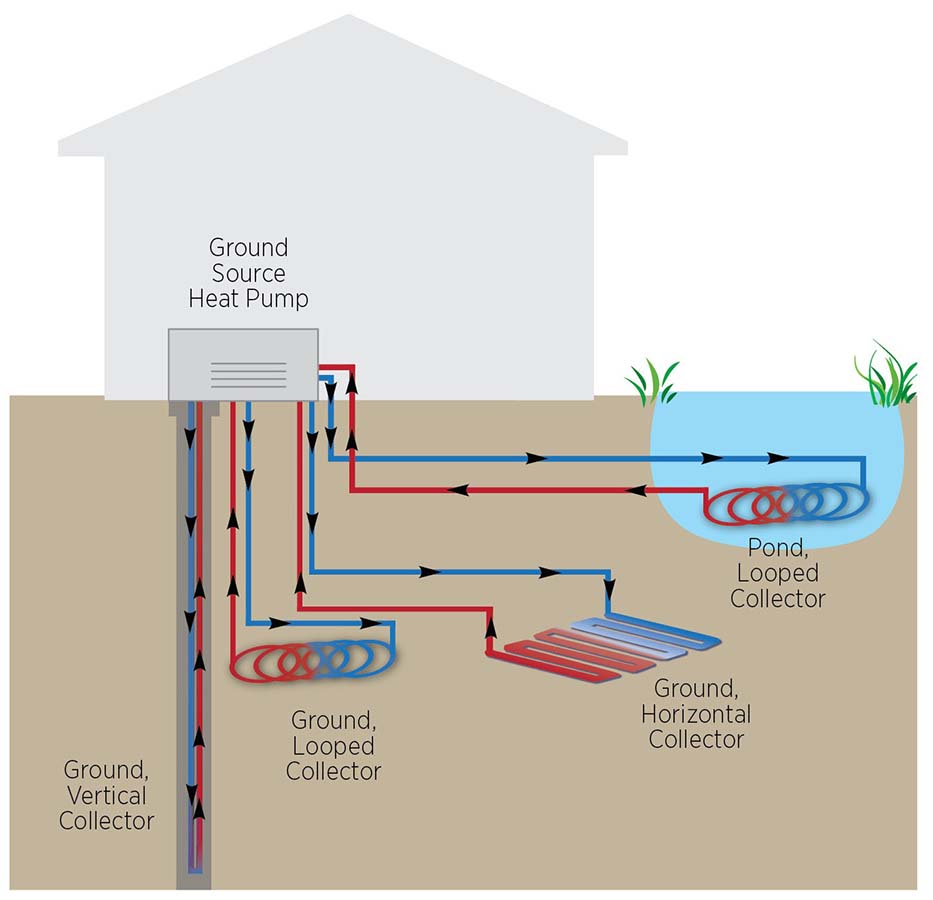 Geothermal Heat Pumps - Carolina Country