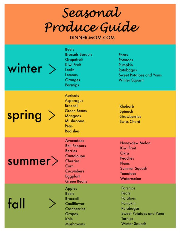 Seasonal Produce Guide - Printable Chart - The Dinner-Mom