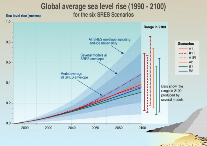 Predictions made by climate models | Earth 501 ...