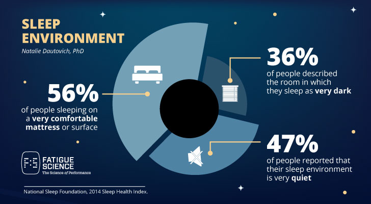 2014 Sleep health index: Is your room set up for a healthy sleep? - Fatigue Science Public Website