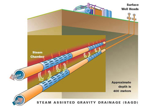Steam Assisted Gravity Drainage (SAGD): Hydrogeological ...