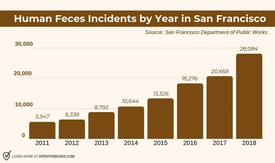 Awe Crap! San Francisco Reports Record Amounts Of Human ...