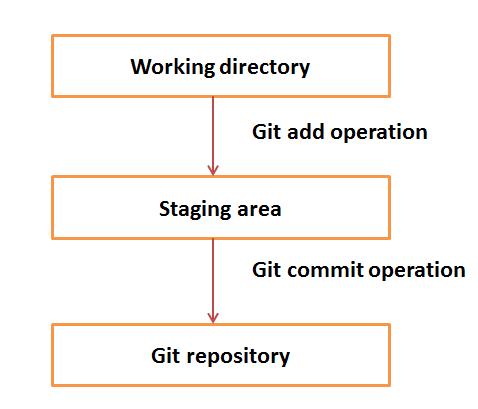 Git Basic Concepts